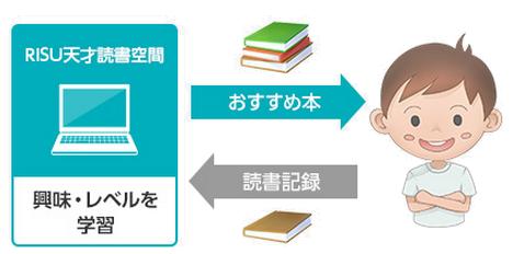 天才児を育てる?無料読書推薦サービスを開始 RISU
